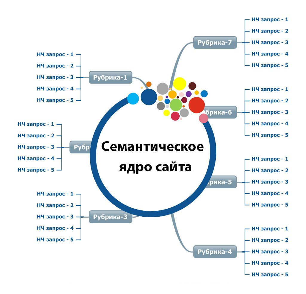 Ядро создание сайтов компания система сайт